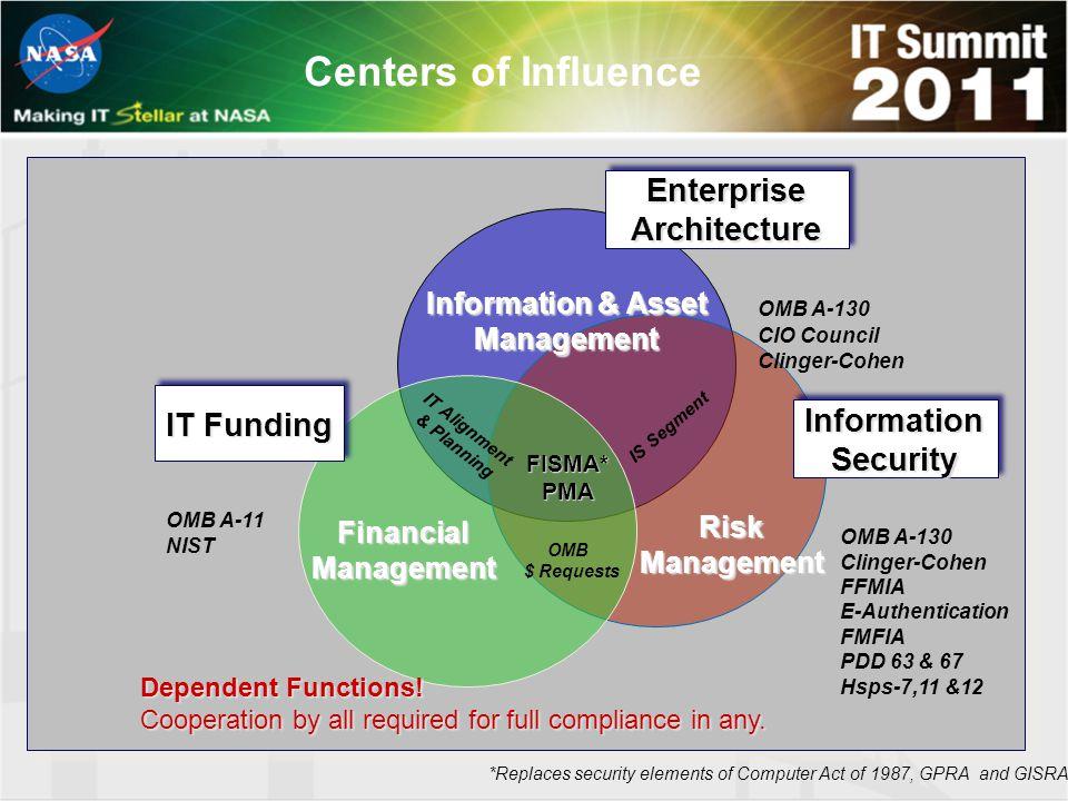 Enterprise Architecture Information Security IT Funding OMB $ Requests Information & Asset Management FinancialManagement RiskManagement Dependent Fun