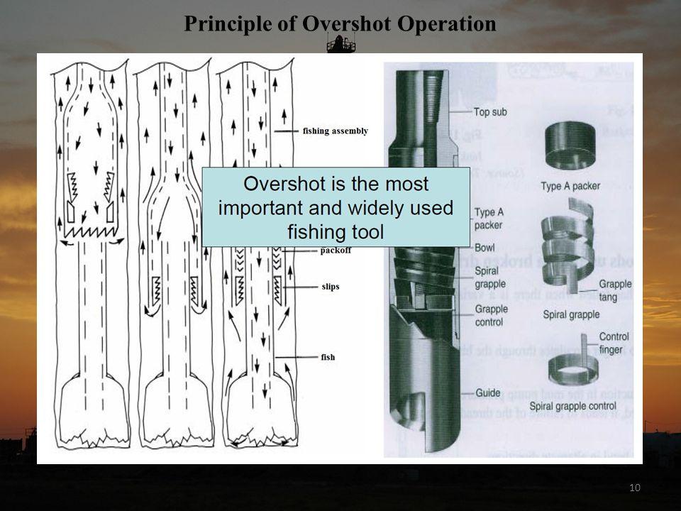 10 Principle of Overshot Operation