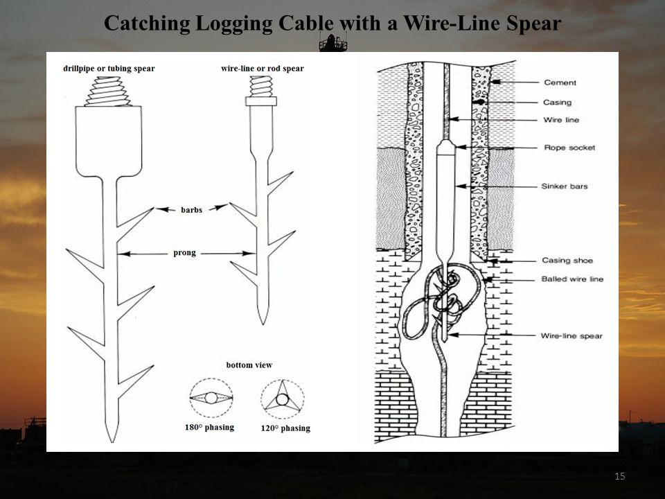 15 Catching Logging Cable with a Wire-Line Spear