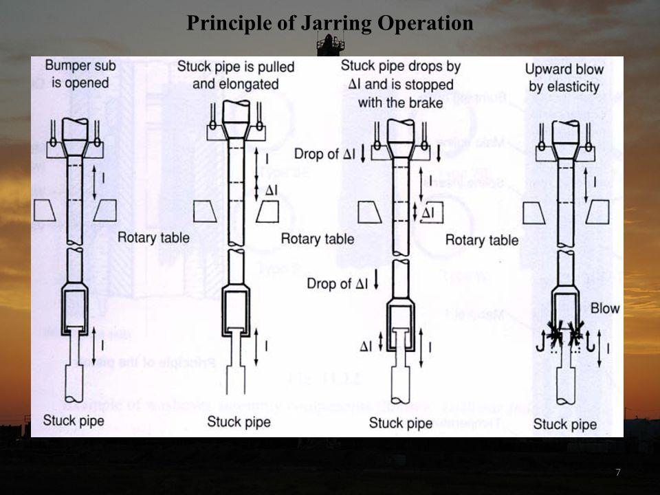 7 Principle of Jarring Operation