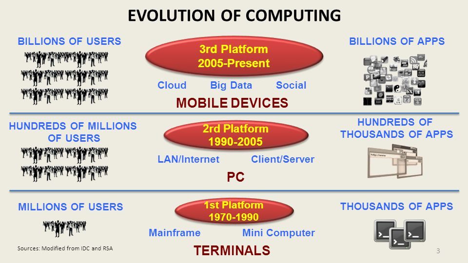 3 3rd Platform 2005-Present 3rd Platform 2005-Present Cloud Big Data Social MOBILE DEVICES BILLIONS OF USERSBILLIONS OF APPS 2rd Platform 1990-2005 2rd Platform 1990-2005 LAN/InternetClient/Server PC HUNDREDS OF MILLIONS OF USERS HUNDREDS OF THOUSANDS OF APPS 1st Platform 1970-1990 1st Platform 1970-1990 MainframeMini Computer TERMINALS MILLIONS OF USERS THOUSANDS OF APPS EVOLUTION OF COMPUTING Sources: Modified from IDC and RSA