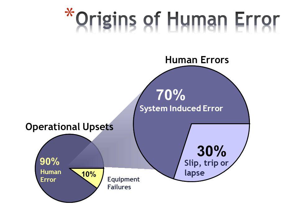 Human Error Slip, trip or lapse Equipment Failures Human Errors Operational Upsets System Induced Error