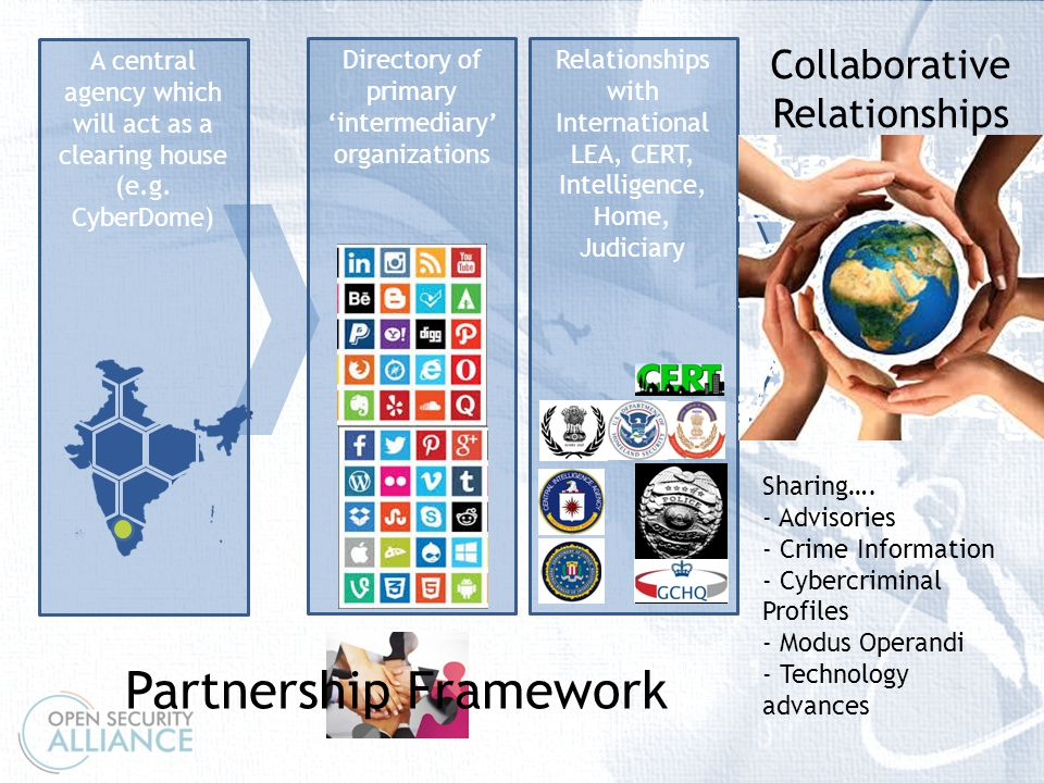 \ Directory of primary 'intermediary' organizations Relationships with International LEA, CERT, Intelligence, Home, Judiciary Collaborative Relationships Sharing….