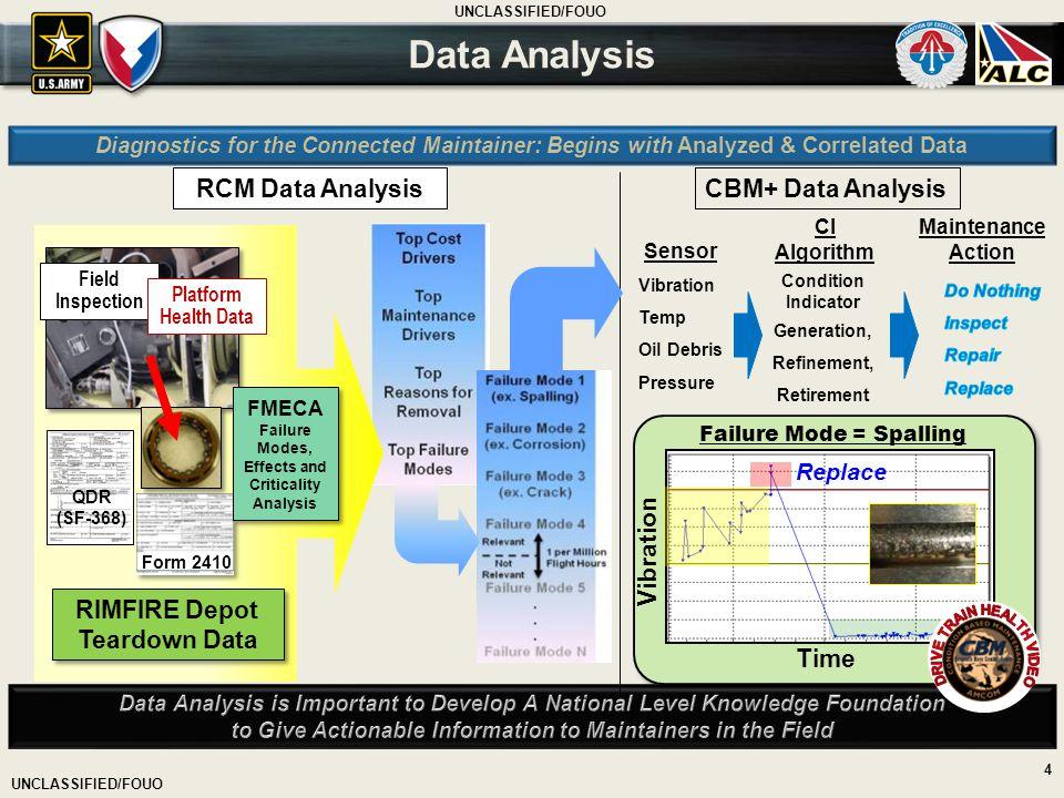 UNCLASSIFIED/FOUO 4 Vibration Temp Oil Debris Pressure CBM+ Data Analysis RCM Data Analysis RIMFIRE Depot Teardown Data Failure Mode = Spalling Field