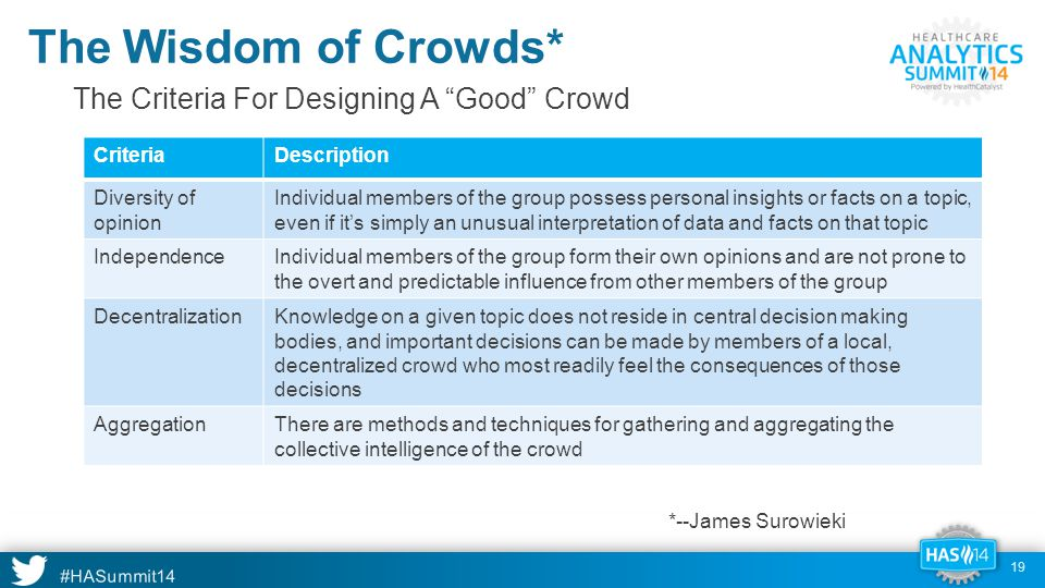 #HASummit14 The Wisdom of Crowds* CriteriaDescription Diversity of opinion Individual members of the group possess personal insights or facts on a topic, even if it's simply an unusual interpretation of data and facts on that topic IndependenceIndividual members of the group form their own opinions and are not prone to the overt and predictable influence from other members of the group DecentralizationKnowledge on a given topic does not reside in central decision making bodies, and important decisions can be made by members of a local, decentralized crowd who most readily feel the consequences of those decisions AggregationThere are methods and techniques for gathering and aggregating the collective intelligence of the crowd The Criteria For Designing A Good Crowd 19 *--James Surowieki