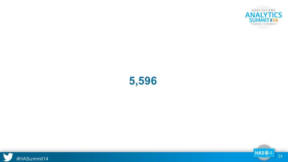 #HASummit14 5,596 24