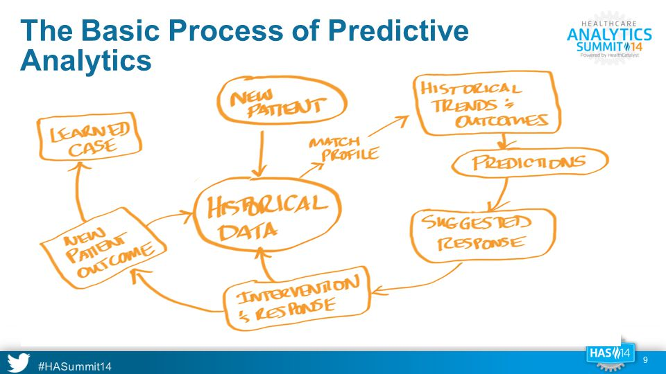 #HASummit14 Odd Parallels Clinical observations Satellites and radar indicate an enemy launch Predictive diagnosis Are we under attack or not.