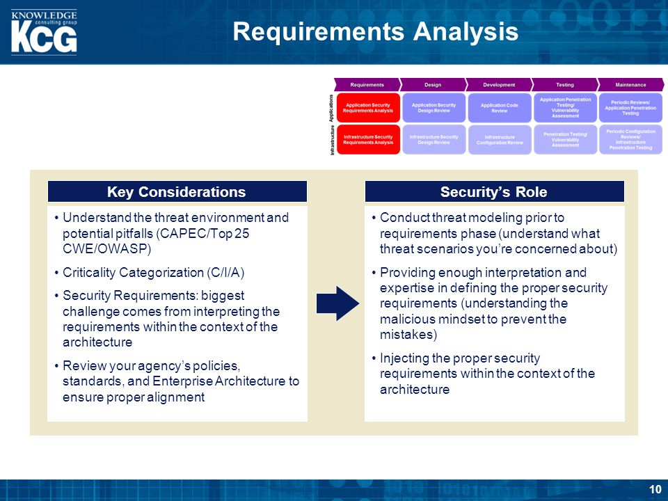 10 Requirements Analysis Key ConsiderationsSecurity's Role Understand the threat environment and potential pitfalls (CAPEC/Top 25 CWE/OWASP) Criticali