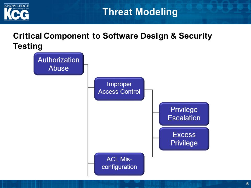 5 Threat Modeling Critical Component to Software Design & Security Testing Authorization Abuse Privilege Escalation Excess Privilege ACL Mis- configur