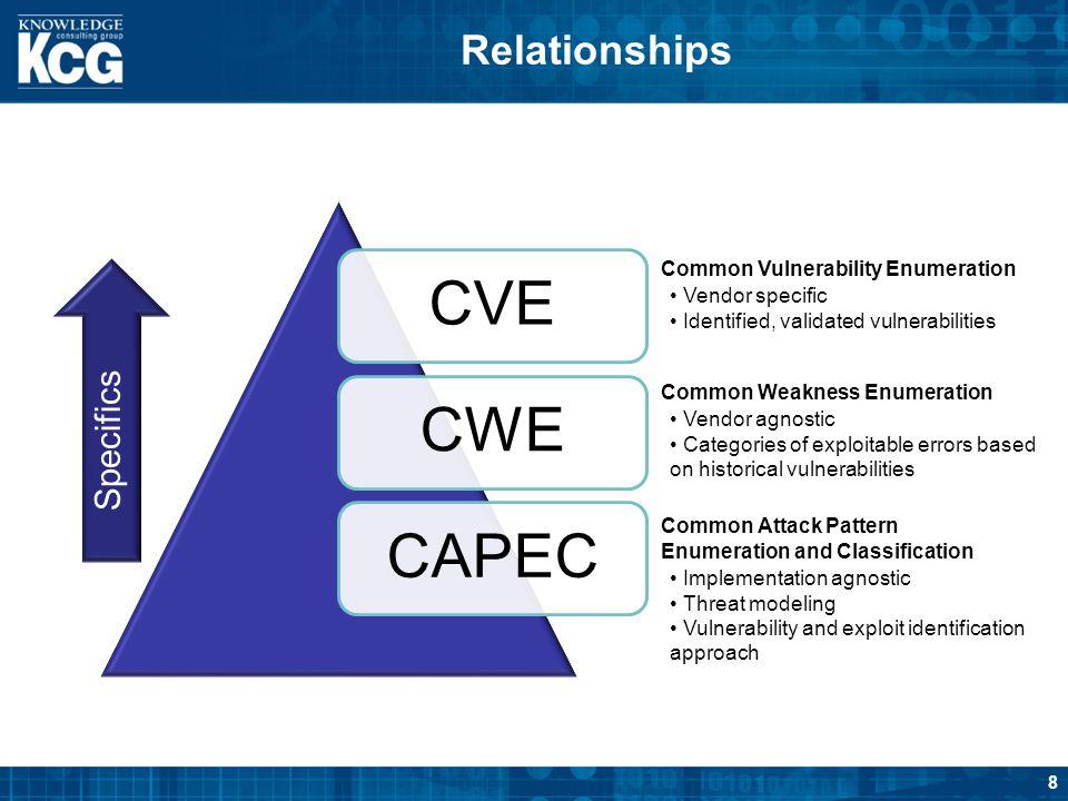 8 Relationships Vendor specific Identified, validated vulnerabilities Common Vulnerability Enumeration CVECWECAPEC Vendor agnostic Categories of explo