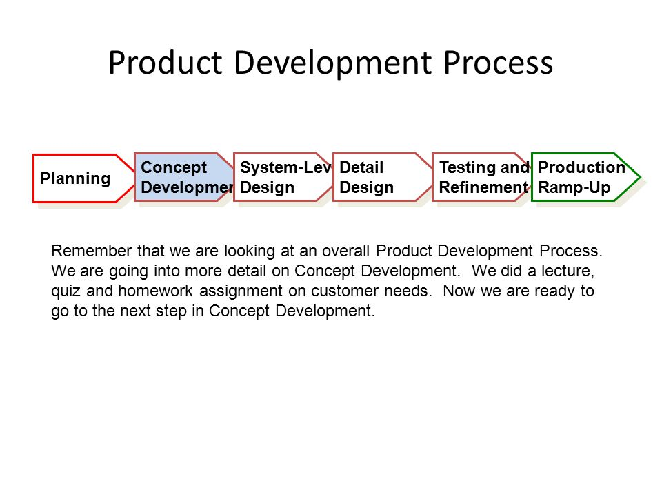 Planning Product Development Process Concept Development Concept Development System-Level Design System-Level Design Detail Design Detail Design Testing and Refinement Testing and Refinement Production Ramp-Up Production Ramp-Up Remember that we are looking at an overall Product Development Process.