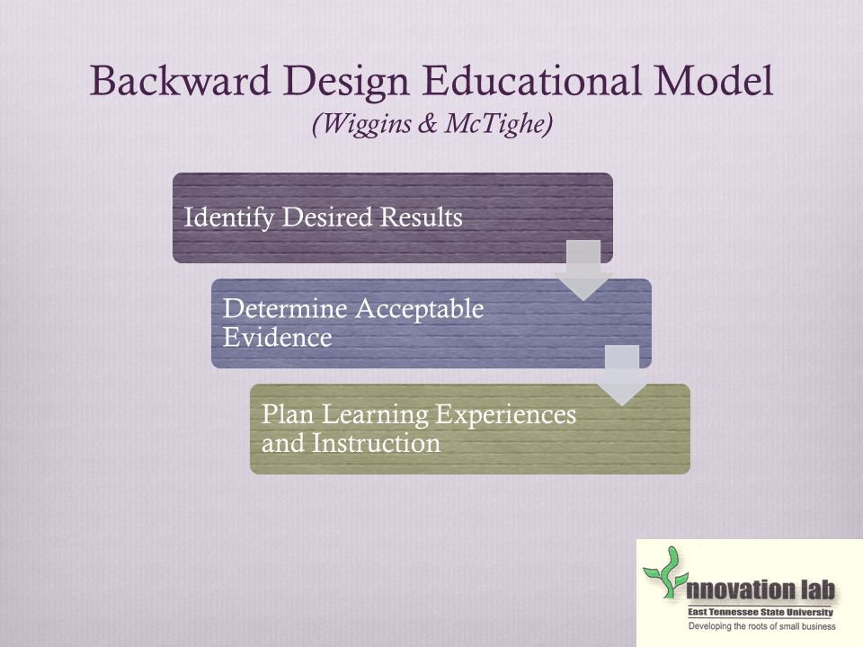 Backward Design Educational Model (Wiggins & McTighe) Identify Desired Results Determine Acceptable Evidence Plan Learning Experiences and Instruction