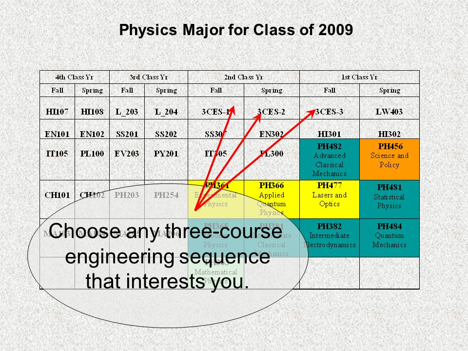Physics Major for Class of 2009 Choose any three-course engineering sequence that interests you.