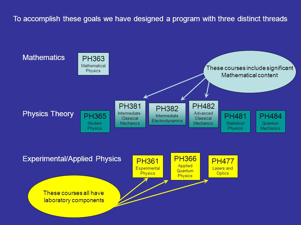 To accomplish these goals we have designed a program with three distinct threads PH363 Mathematical Physics Mathematics Physics Theory Experimental/Applied Physics PH365 Modern Physics PH381 Intermediate Classical Mechanics PH382 Intermediate Electrodynamics PH482 Advanced Classical Mechanics PH481 Statistical Physics PH484 Quantum Mechanics PH361 Experimental Physics PH366 Applied Quantum Physics PH477 Lasers and Optics These courses include significant Mathematical content PH381 Intermediate Classical Mechanics PH382 Intermediate Electrodynamics PH482 Advanced Classical Mechanics These courses all have laboratory components