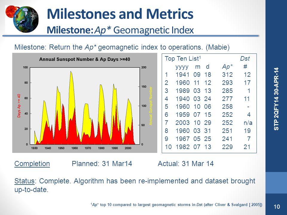 10 STP 2QFY14 30-APR-14 Milestones and Metrics Milestone: Ap* Geomagnetic Index Milestone: Return the Ap* geomagnetic index to operations. (Mabie) Com