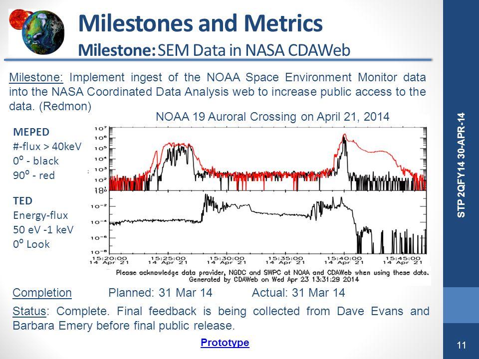 11 STP 2QFY14 30-APR-14 Milestones and Metrics Milestone: SEM Data in NASA CDAWeb NOAA 19 Auroral Crossing on April 21, 2014 MEPED #-flux > 40keV 0⁰ -