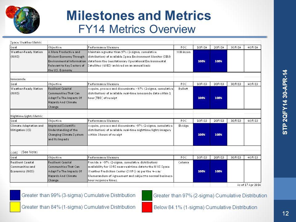 12 STP 2QFY14 30-APR-14 Greater than 99% (3-sigma) Cumulative Distribution Greater than 97% (2-sigma) Cumulative Distribution Greater than 84% (1-sigm
