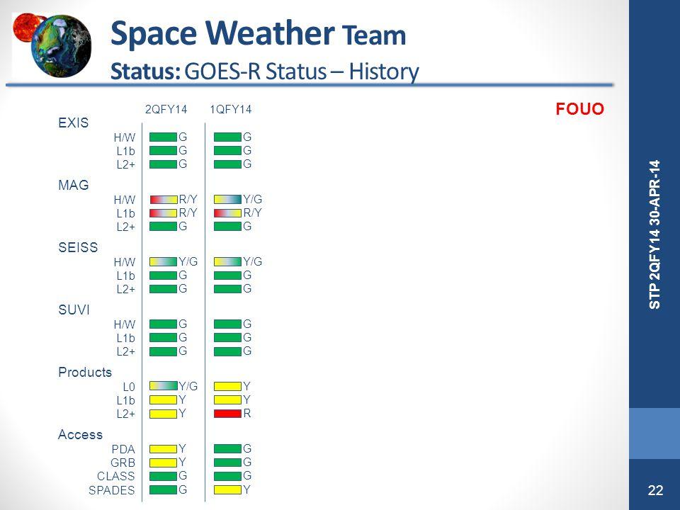 22 STP 2QFY14 30-APR-14 Space Weather Team Status: GOES-R Status – History EXIS H/W L1b L2+ MAG H/W L1b L2+ SEISS H/W L1b L2+ SUVI H/W L1b L2+ Product