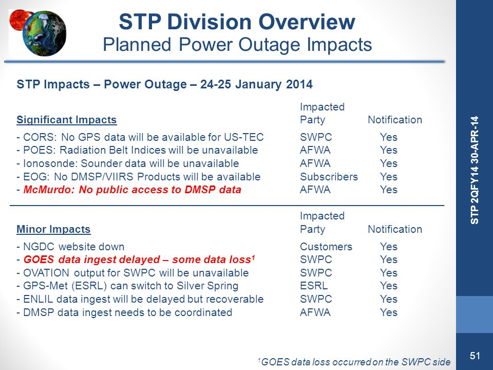 51 STP 2QFY14 30-APR-14 STP Division Overview Planned Power Outage Impacts STP Impacts – Power Outage – 24-25 January 2014 Impacted Significant Impact