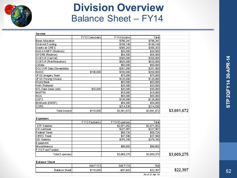 52 STP 2QFY14 30-APR-14 Division Overview Balance Sheet – FY14