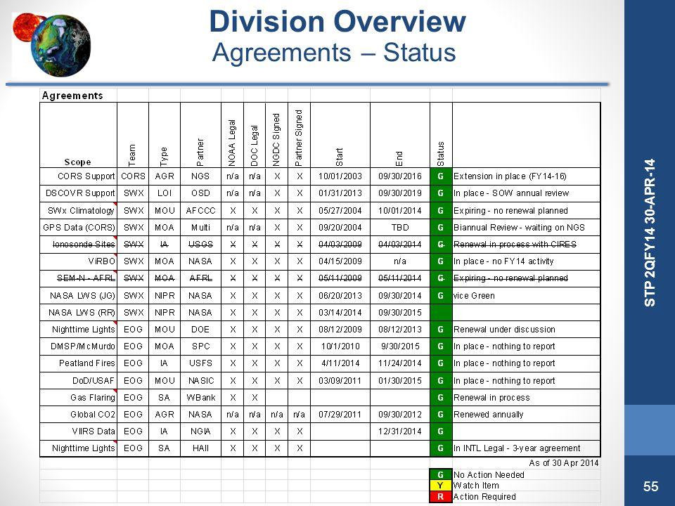 55 STP 2QFY14 30-APR-14 Division Overview Agreements – Status