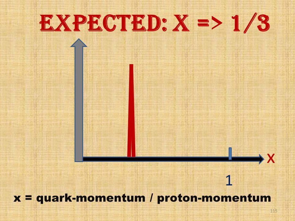 115 1 x x = quark-momentum / proton-momentum Expected: x => 1/3