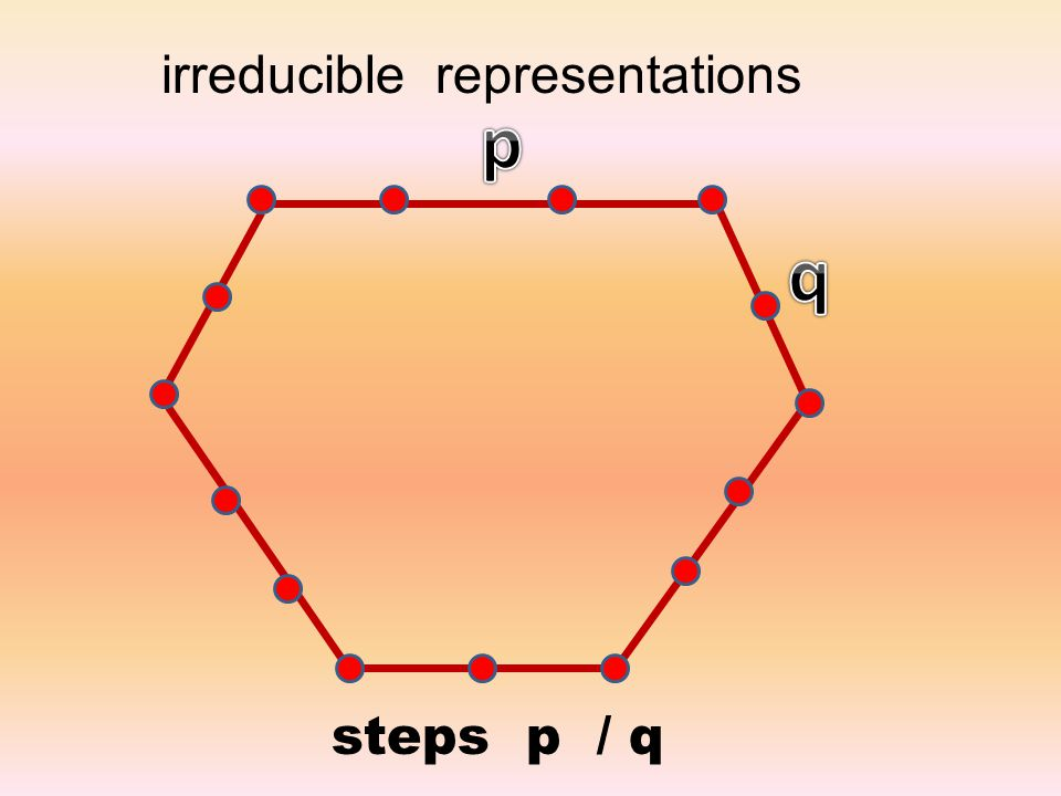 steps p / q irreducible representations