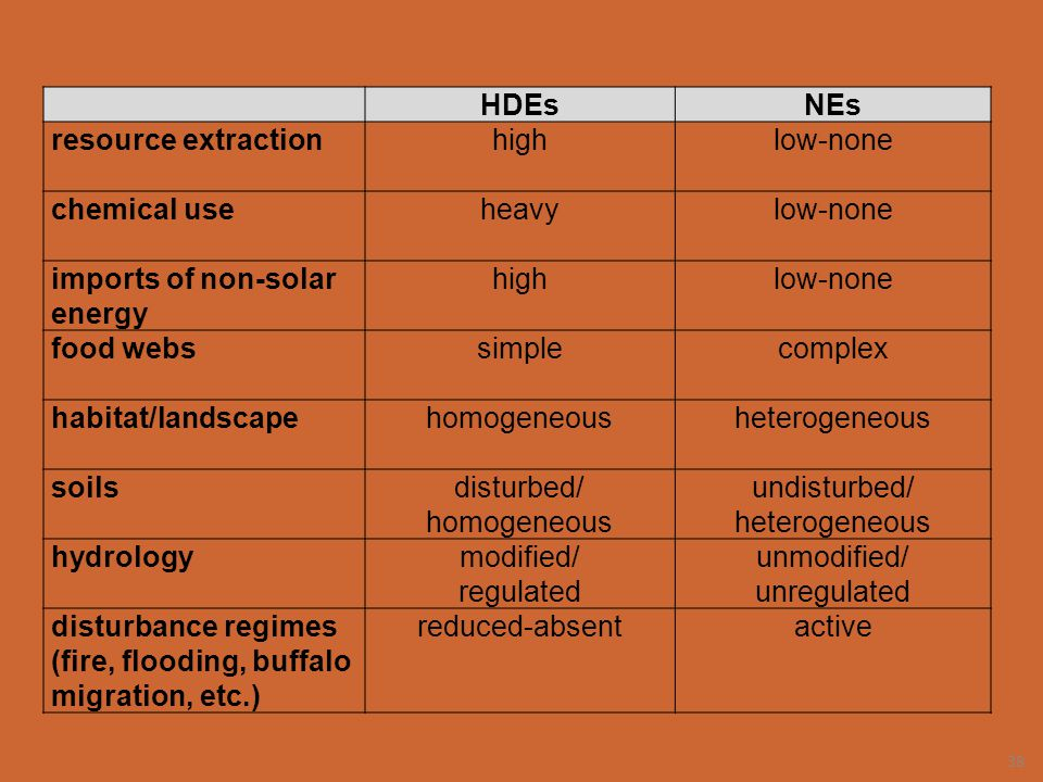 HDEsNEs resource extractionhighlow-none chemical useheavylow-none imports of non-solar energy highlow-none food webssimplecomplex habitat/landscapehom