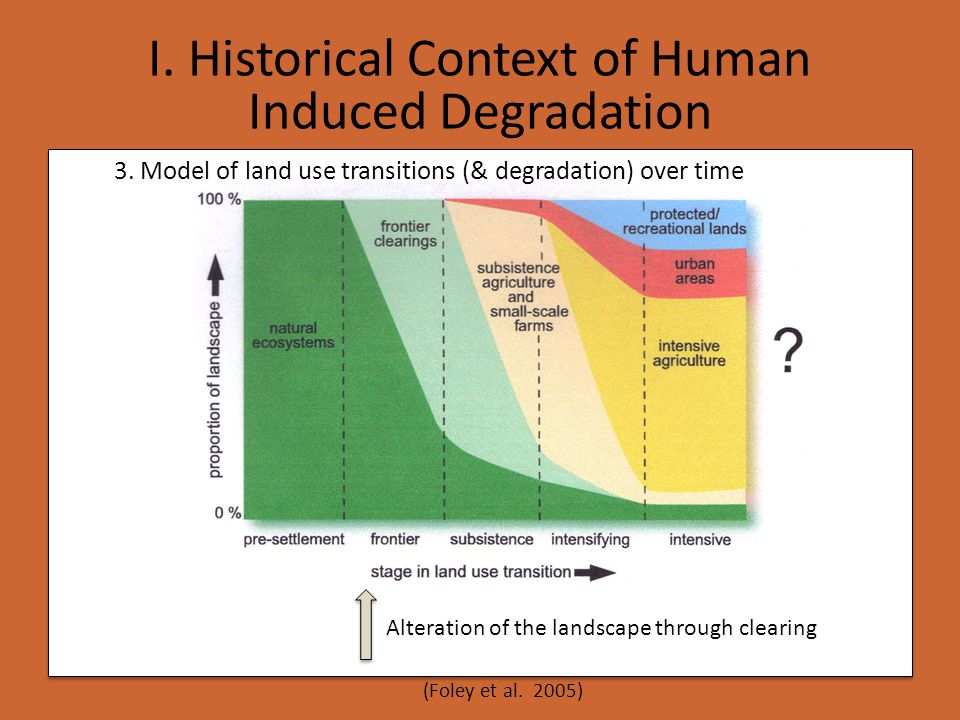 3. Model of land use transitions (& degradation) over time (Foley et al. 2005) I. Historical Context of Human Induced Degradation Alteration of the la