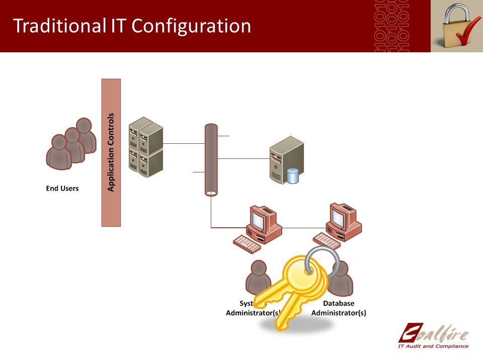Traditional IT Configuration