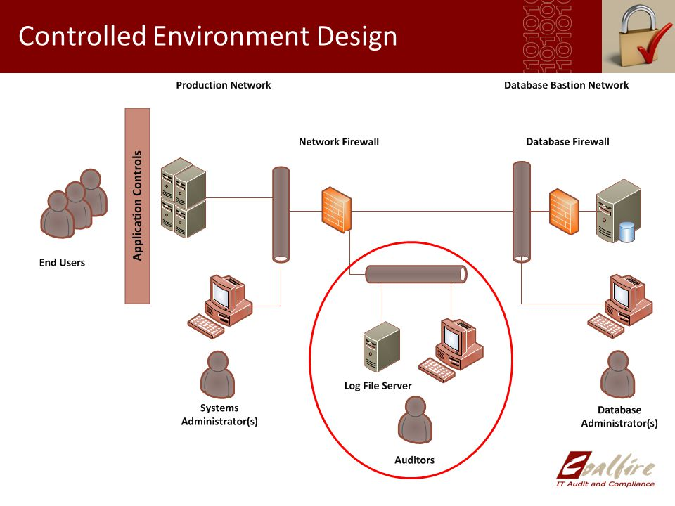 Controlled Environment Design