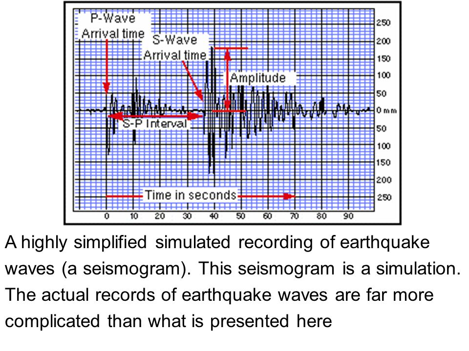 A highly simplified simulated recording of earthquake waves (a seismogram).