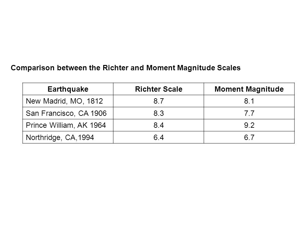 Comparison between the Richter and Moment Magnitude Scales EarthquakeRichter ScaleMoment Magnitude New Madrid, MO, 18128.78.1 San Francisco, CA 19068.37.7 Prince William, AK 19648.49.2 Northridge, CA,19946.46.7