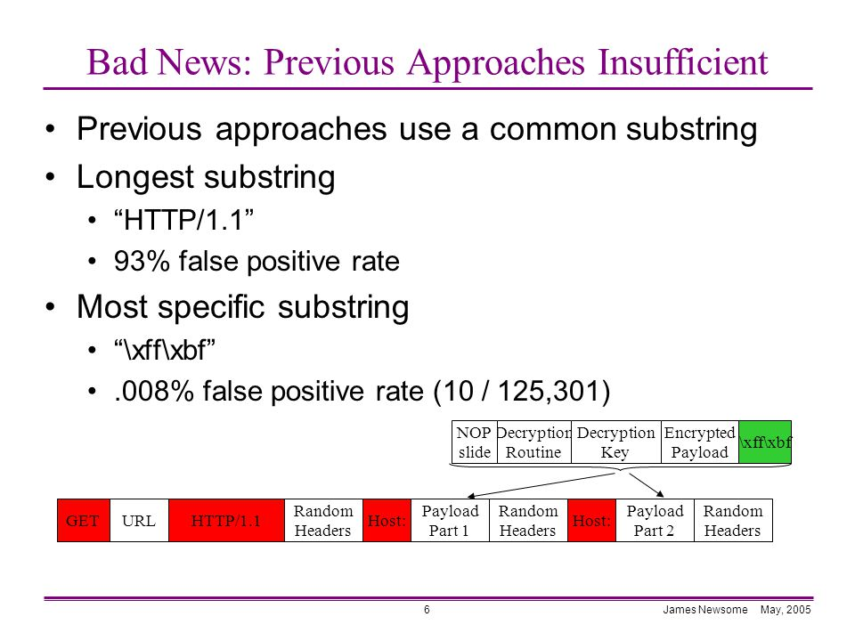 James Newsome May, 20056 Bad News: Previous Approaches Insufficient Previous approaches use a common substring Longest substring HTTP/1.1 93% false positive rate Most specific substring \xff\xbf .008% false positive rate (10 / 125,301) Decryption Routine Decryption Key Encrypted Payload \xff\xbf NOP slide GETHost: Payload Part 2 HTTP/1.1URLHost: Payload Part 1 Random Headers Random Headers Random Headers