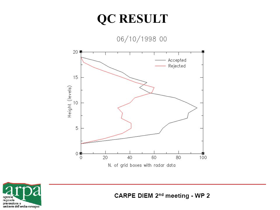 CARPE DIEM 2 nd meeting - WP 2 QC RESULT