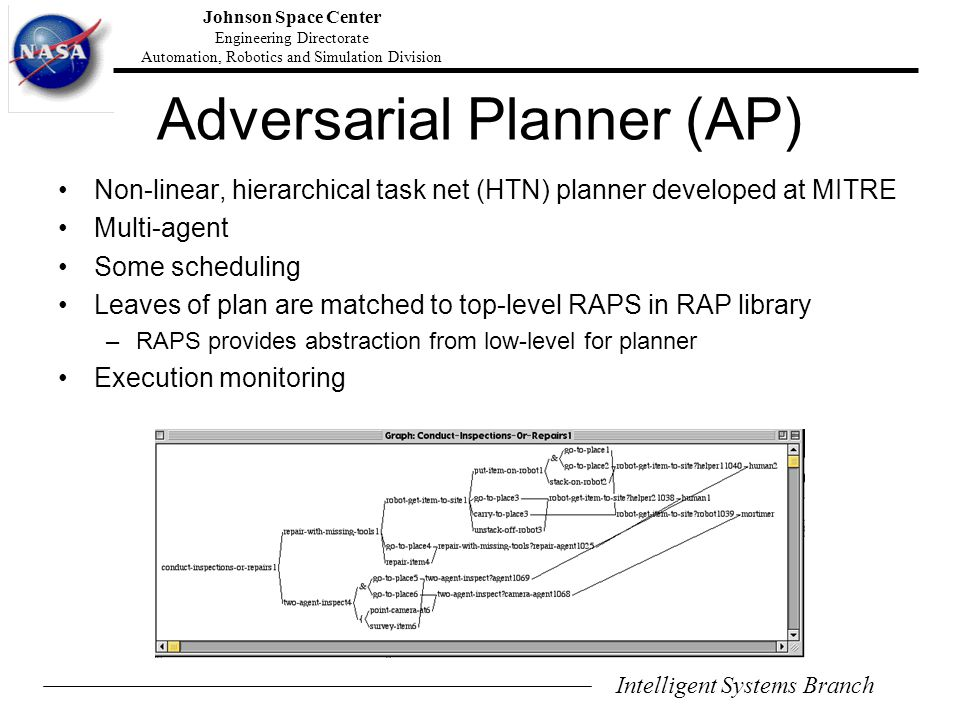 Intelligent Systems Branch Johnson Space Center Engineering Directorate Automation, Robotics and Simulation Division Adversarial Planner (AP) Non-linear, hierarchical task net (HTN) planner developed at MITRE Multi-agent Some scheduling Leaves of plan are matched to top-level RAPS in RAP library –RAPS provides abstraction from low-level for planner Execution monitoring