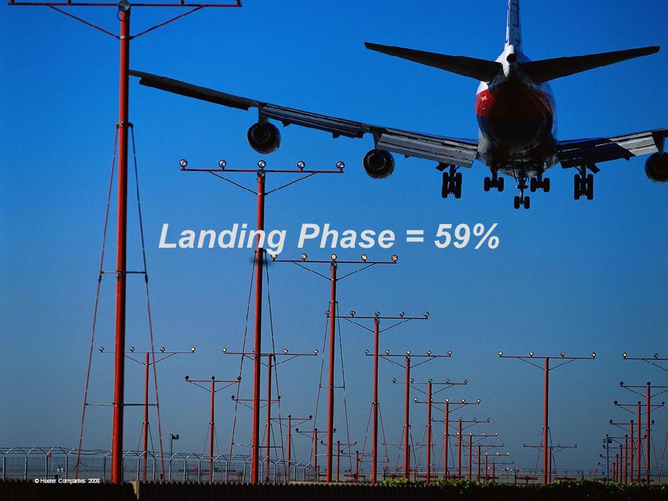 Landing Phase = 59% © Hueler Companies 2008