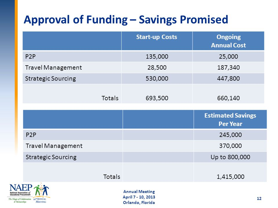 Approval of Funding – Savings Promised Annual Meeting April 7 - 10, 2013 Orlando, Florida 12 Start-up CostsOngoing Annual Cost P2P135,00025,000 Travel Management28,500187,340 Strategic Sourcing530,000447,800 Totals693,500660,140 Estimated Savings Per Year P2P245,000 Travel Management370,000 Strategic SourcingUp to 800,000 Totals1,415,000