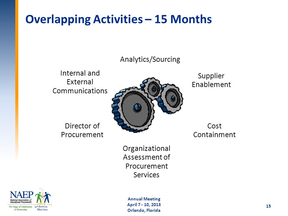 Overlapping Activities – 15 Months Analytics/Sourcing Supplier Enablement Cost Containment Organizational Assessment of Procurement Services Director