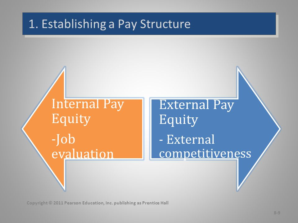 1. Establishing a Pay Structure Copyright © 2011 Pearson Education, Inc. publishing as Prentice Hall 8-9 Internal Pay Equity -Job evaluation External