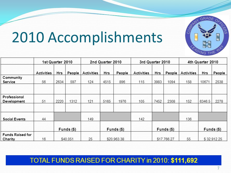 2010 Accomplishments 7 TOTAL FUNDS RAISED FOR CHARITY in 2010: $111,692 1st Quarter 20102nd Quarter 20103rd Quarter 20104th Quarter 2010 ActivitiesHrsPeopleActivitiesHrsPeopleActivitiesHrsPeopleActivitiesHrsPeople Community Service562634597124451589611539831094158106712538 Professional Development512220131212151651976105745223081526346.52278 Social Events44 149 142 136 Funds ($) Funds Raised for Charity16$40,05125$20,963.38 $17,766.2755 $ 32,912.25