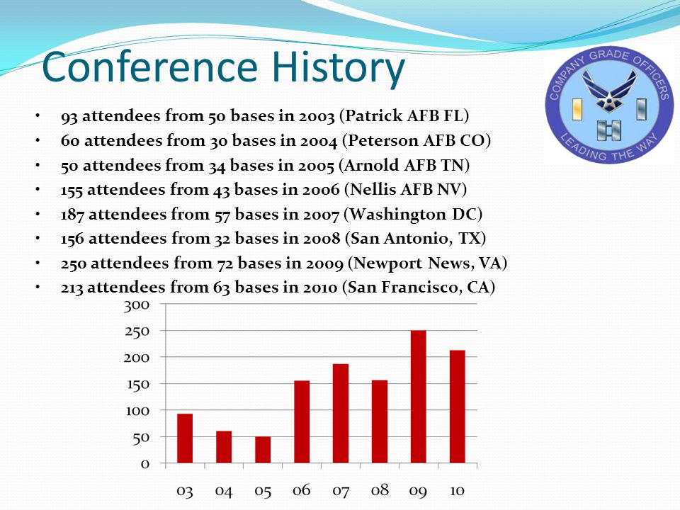 2011 Conference Stats 250 Attendees 72 Bases 50 AFSCs O-1 – 64 O-2 – 95 O-3 – 91 70% are active in CGOC 84% are new to this conference
