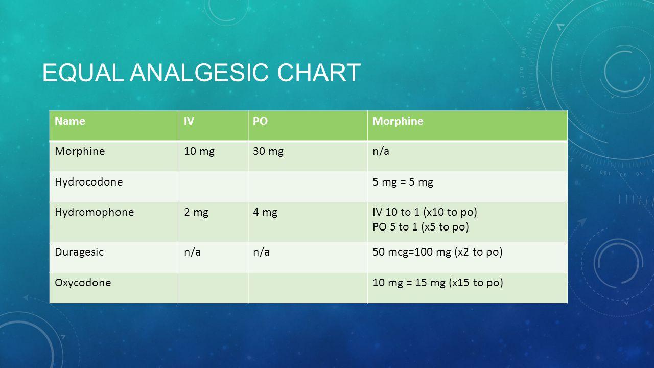 EQUAL ANALGESIC CHART NameIVPOMorphine 10 mg30 mgn/a Hydrocodone5 mg = 5 mg Hydromophone2 mg4 mgIV 10 to 1 (x10 to po) PO 5 to 1 (x5 to po) Duragesicn/a 50 mcg=100 mg (x2 to po) Oxycodone10 mg = 15 mg (x15 to po)