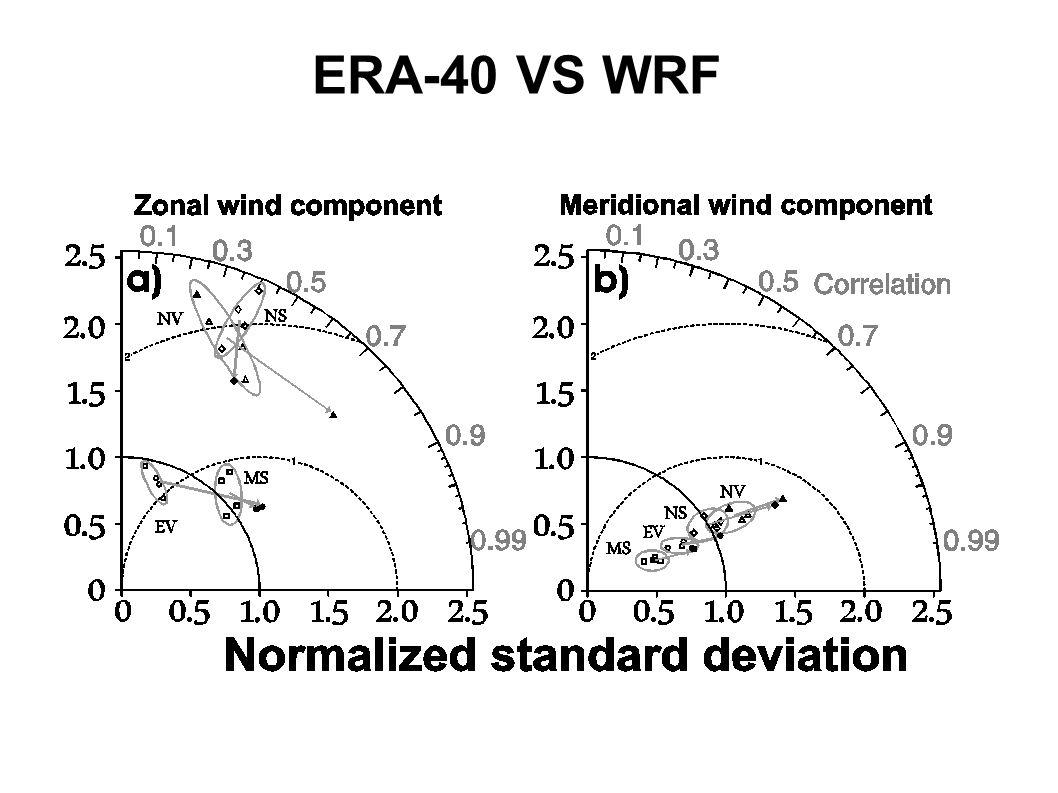 ERA-40 VS WRF