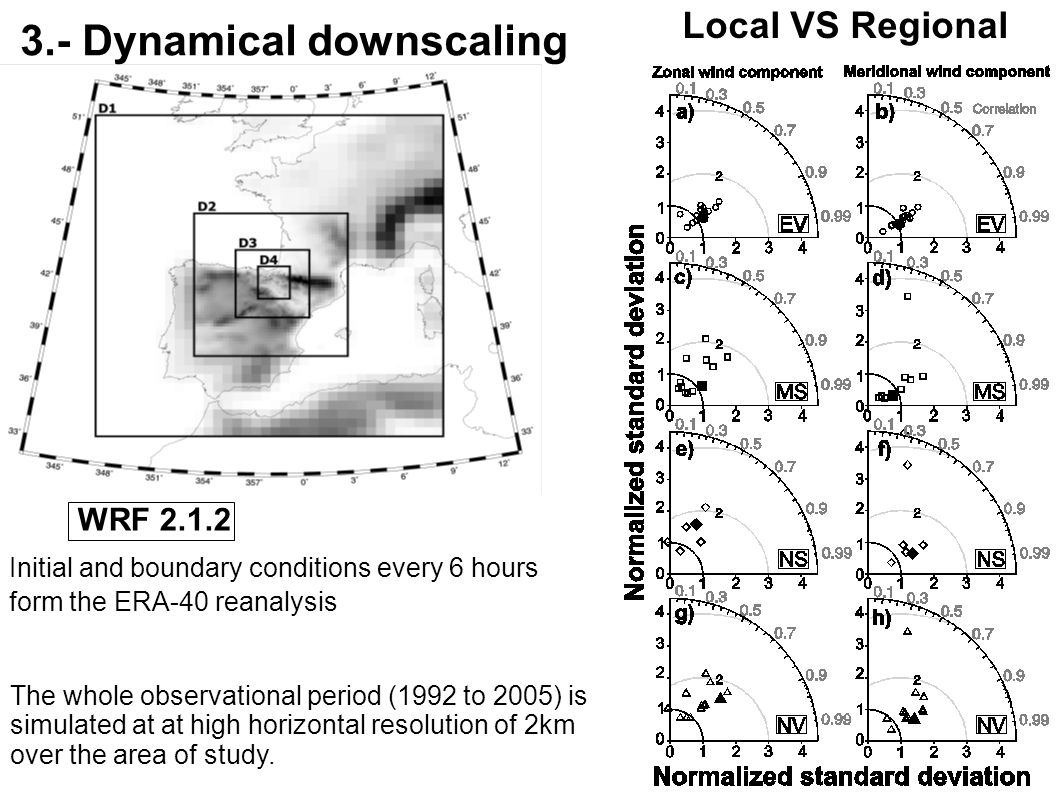 3.- Dynamical downscaling Initial and boundary conditions every 6 hours form the ERA-40 reanalysis WRF 2.1.2 The whole observational period (1992 to 2005) is simulated at at high horizontal resolution of 2km over the area of study.