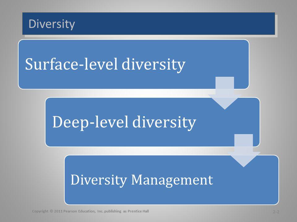 Diversity Surface-level diversityDeep-level diversity Diversity Management 2-2 Copyright © 2011 Pearson Education, Inc. publishing as Prentice Hall