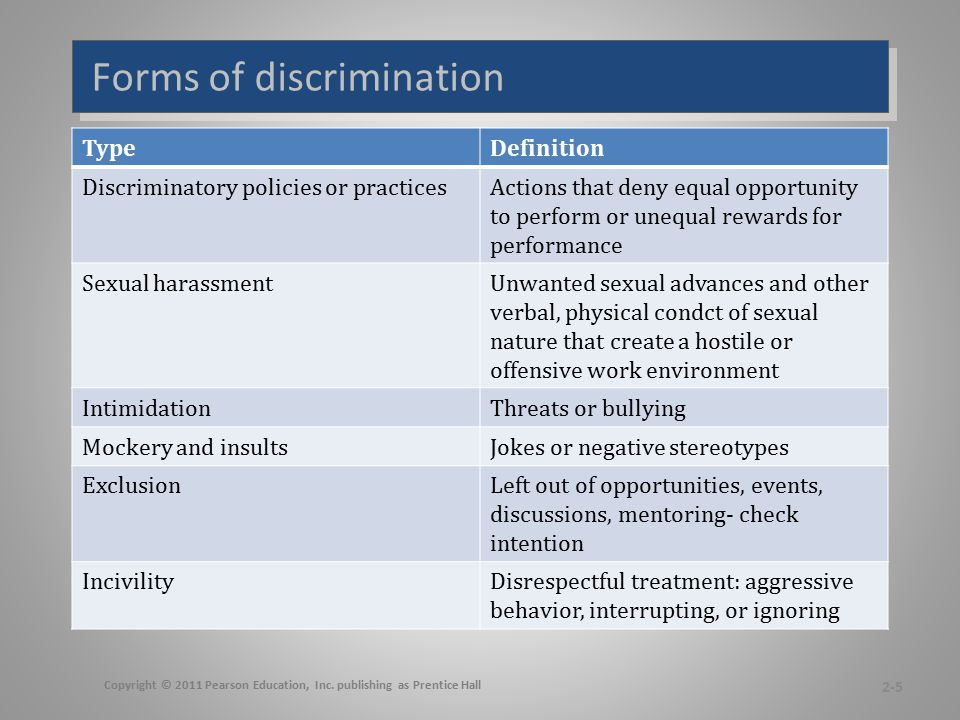 Forms of discrimination TypeDefinition Discriminatory policies or practicesActions that deny equal opportunity to perform or unequal rewards for perfo