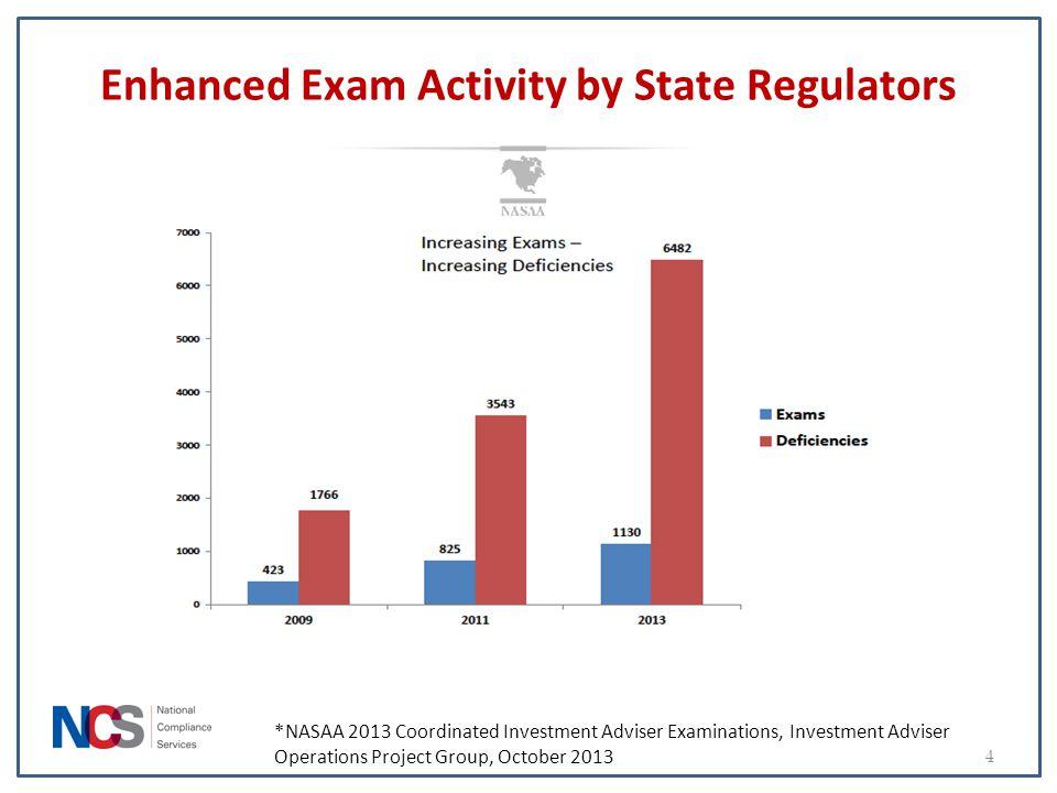 Enhanced Exam Activity by State Regulators 4 *NASAA 2013 Coordinated Investment Adviser Examinations, Investment Adviser Operations Project Group, Oct