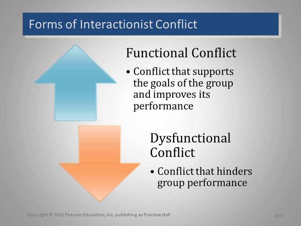 Forms of Interactionist Conflict Functional Conflict Conflict that supports the goals of the group and improves its performance Dysfunctional Conflict