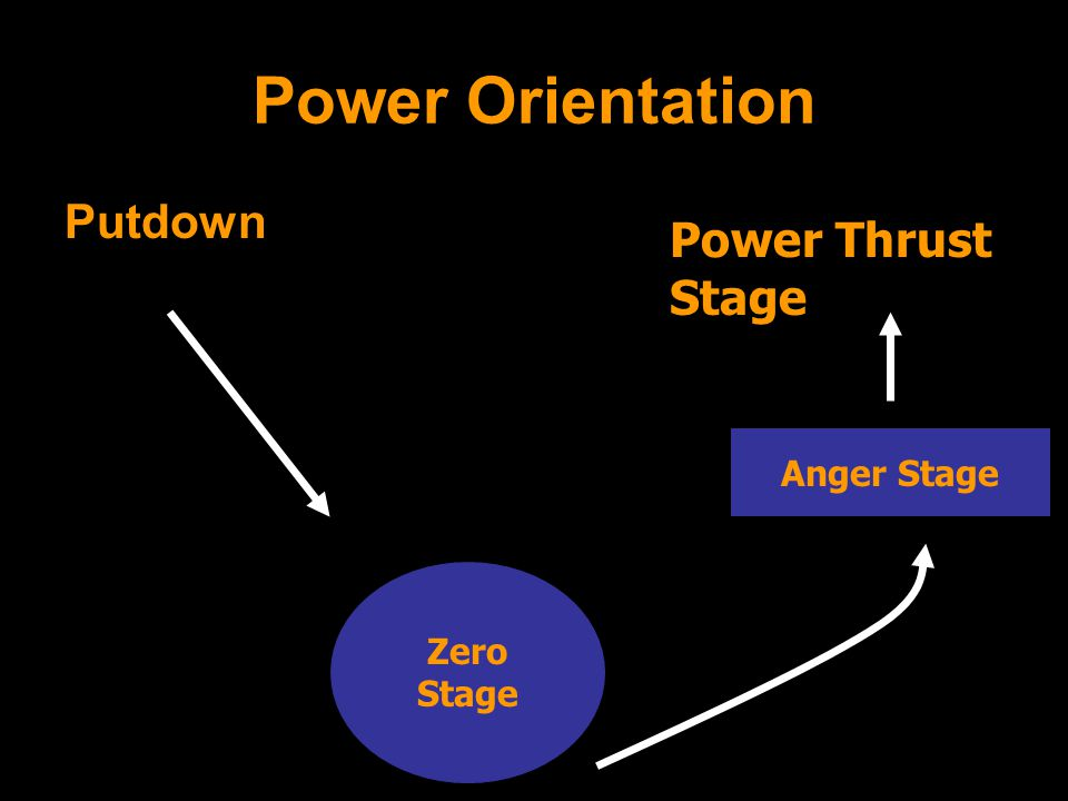 Power Orientation Putdown Zero Stage Anger Stage Power Thrust Stage